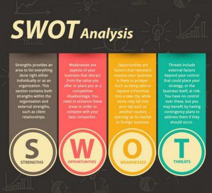 Pengertian Analisis SWOT Serta Manfaatnya